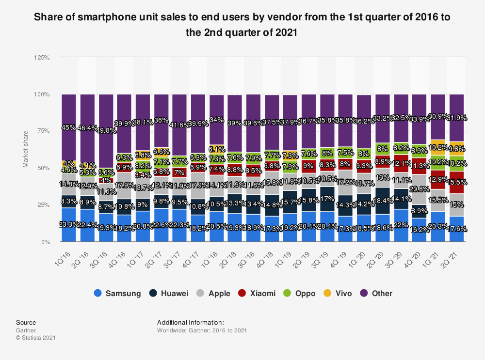 Statistic: Share of smartphone unit sales to end users by vendor from the 1st quarter of 2016 to the 3rd quarter of 2019 | Statista
