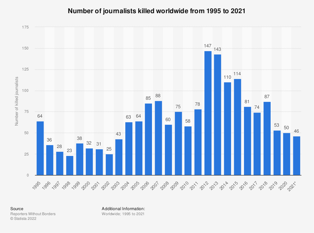 Statistic: Number of journalists killed worldwide from 1995 to 2018 | Statista