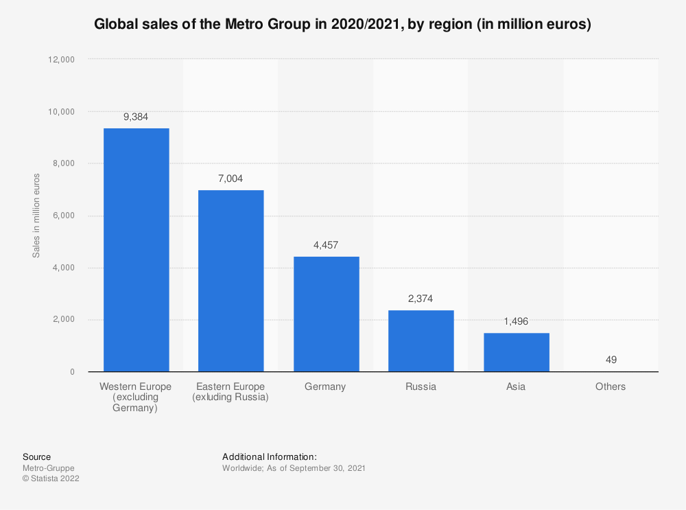 Statistic: Global sales of the Metro Group in 2015/2016, by region (in million euros)* | Statista