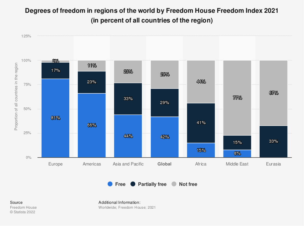 Statistic: Degrees of freedom in regions of the world by Freedom House Freedom Index 2018 (in percent of all countries of the region) | Statista