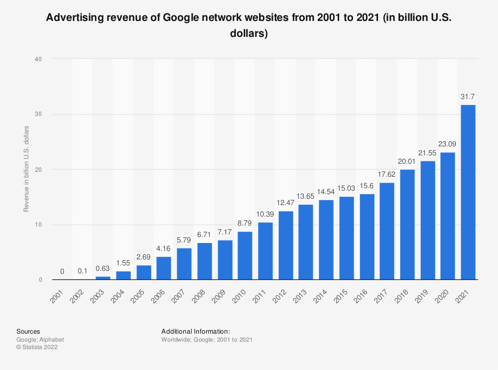 Statistic: Advertising revenue of Google network websites from 2001 to 2018 (in billion U.S. dollars) | Statista
