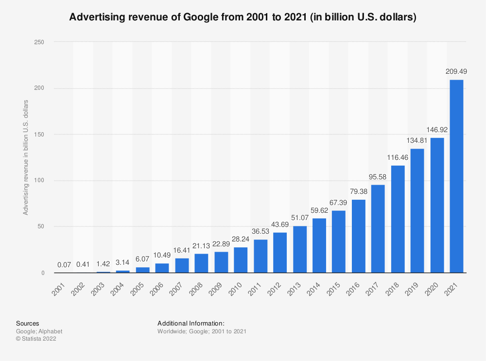 Statistic: Advertising revenue of Google from 2001 to 2020 (in billion U.S. dollars) | Statista