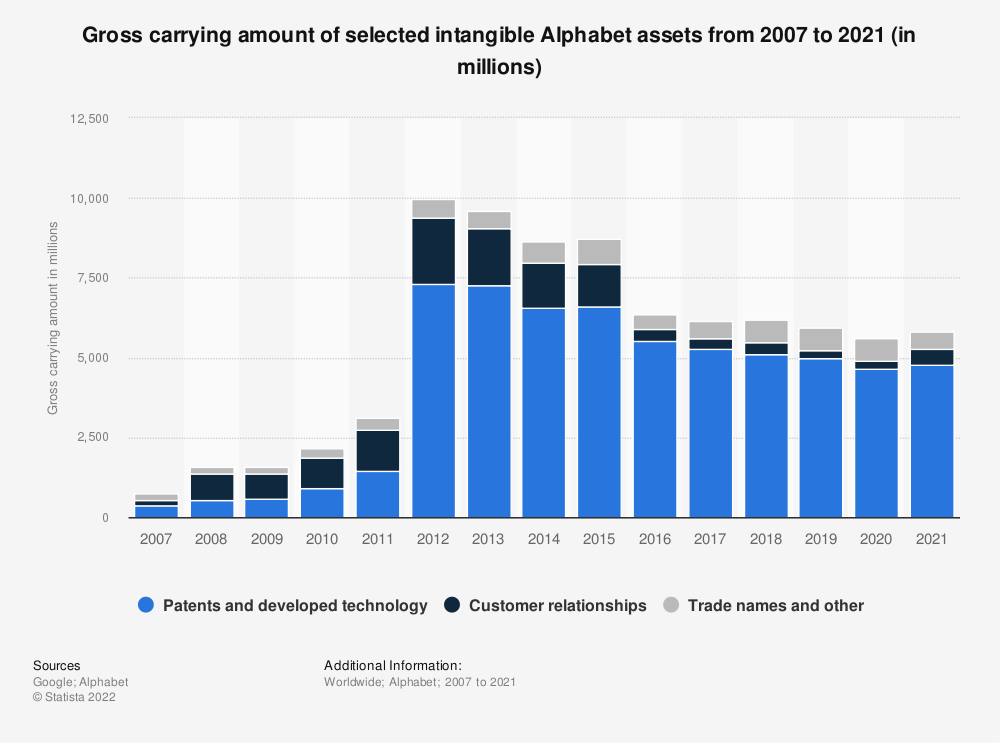 Statistic: Gross carrying amount of selected intangible Alphabet assets from 2007 to 2016 (in millions) | Statista