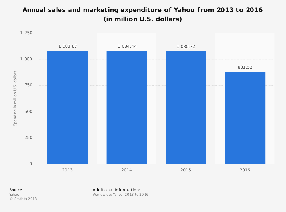 Statistic: Annual sales and marketing expenditure of Yahoo from 2013 to 2016 (in million U.S. dollars) | Statista