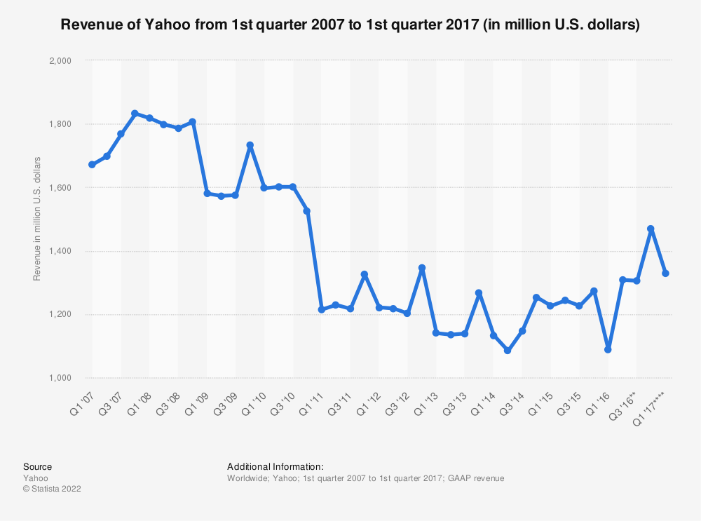 Statistic: Revenue of Yahoo from 1st quarter 2007 to 1st quarter 2017 (in million U.S. dollars) | Statista