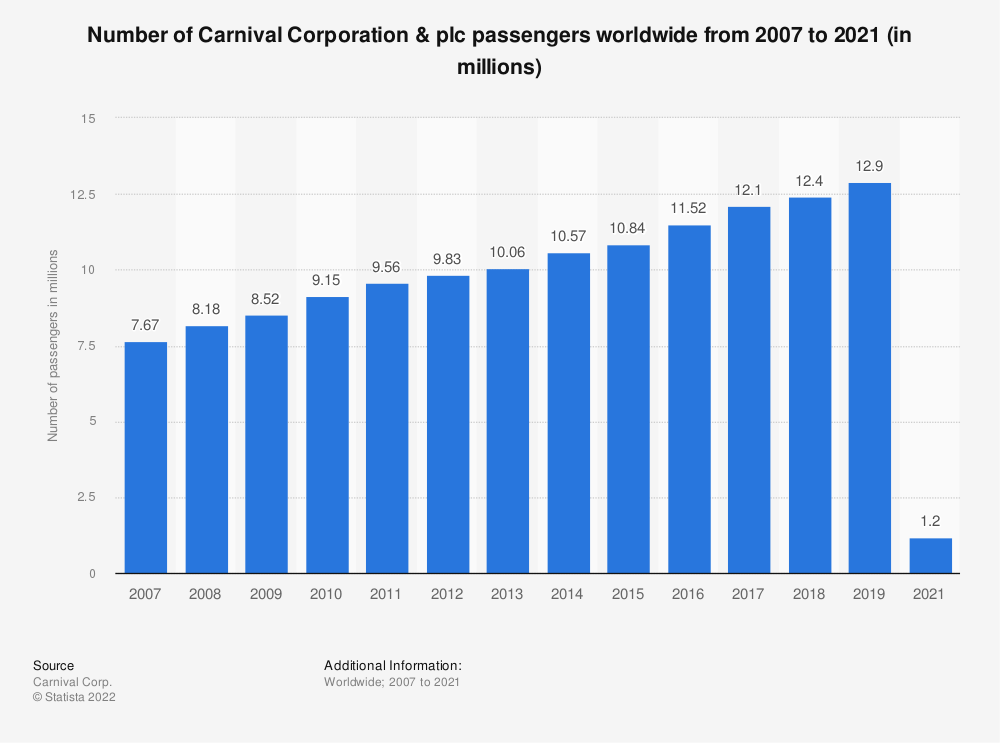 Statistic: Number of Carnival Corporation & plc passengers worldwide from 2007 to 2018 (in millions) | Statista