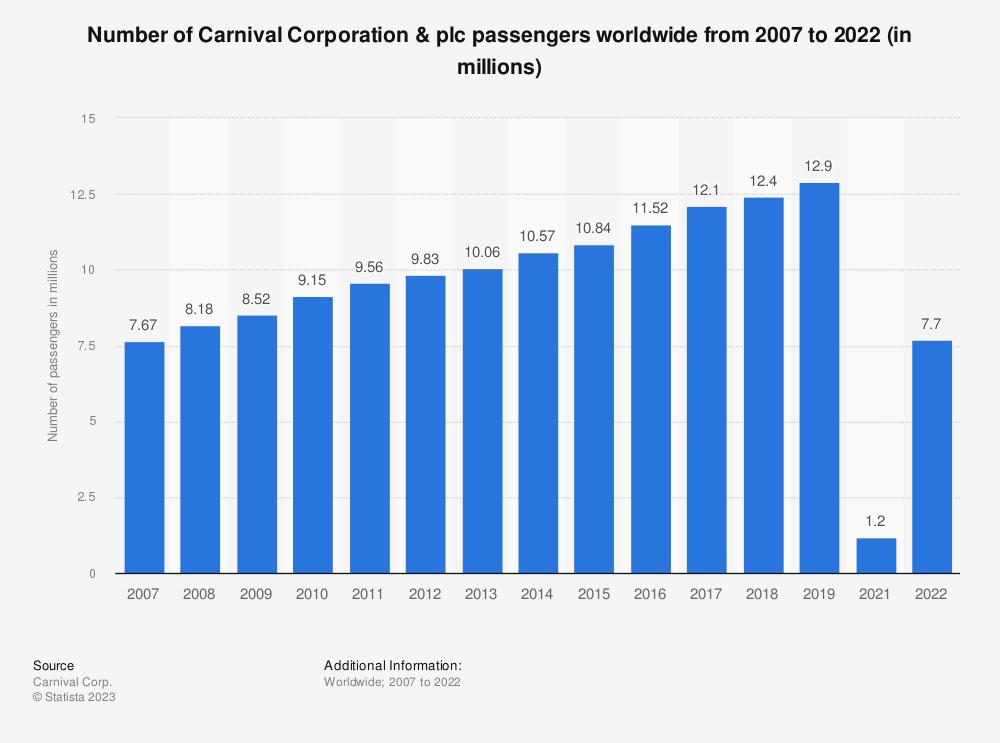 Carnival Corporation Passengers 2015 Statistic