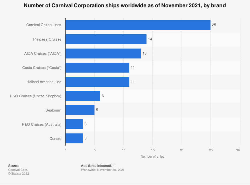 Statistic: Number of Carnival Corporation ships worldwide as of November 2019, by brand | Statista