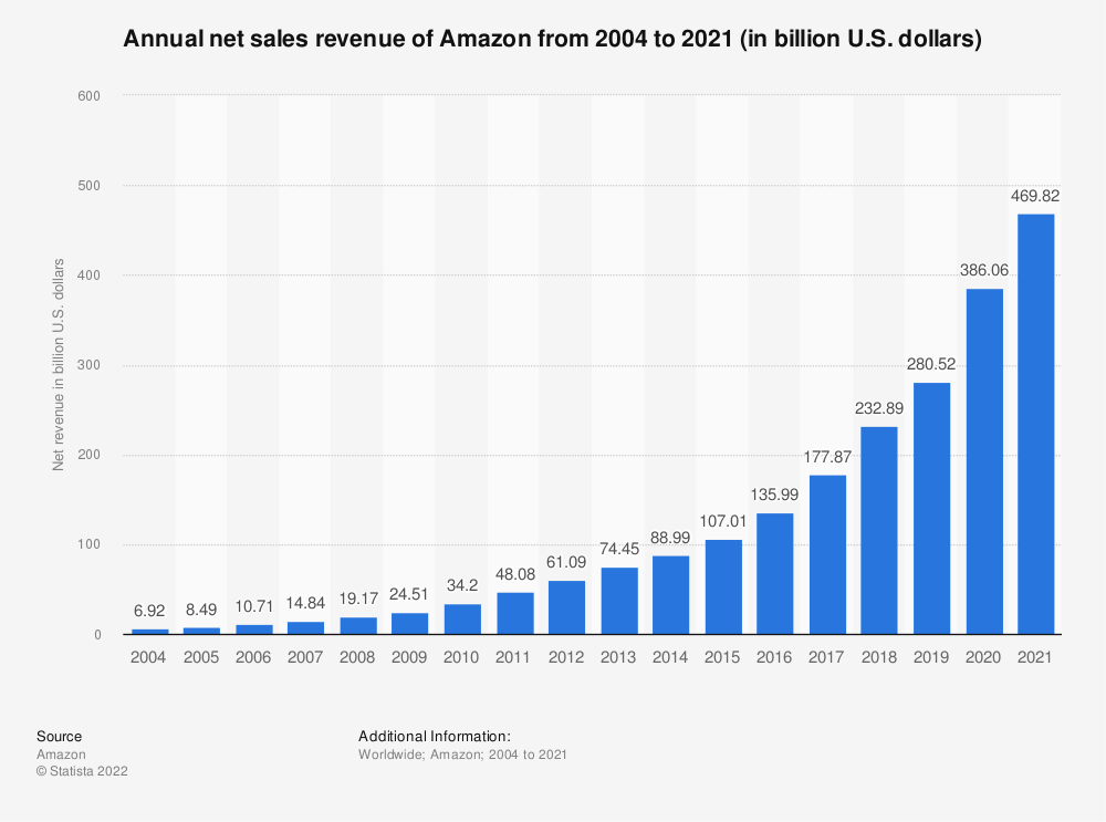 Statistic: Annual net revenue of Amazon from 2004 to 2018 (in billion U.S. dollars)   Statista