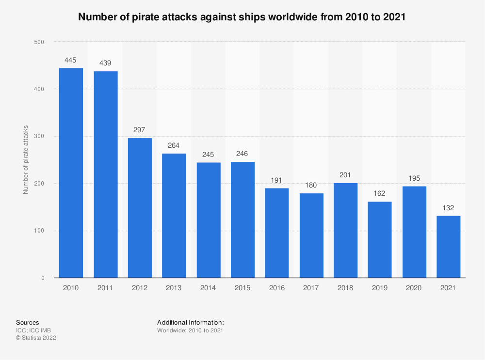 Statistic: Number of pirate attacks against ships worldwide from 2009 to 2017 | Statista