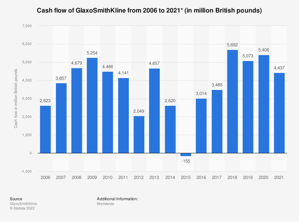 Statistic: Cash flow of GlaxoSmithKline from 2006 to 2020* (in million British pounds) | Statista