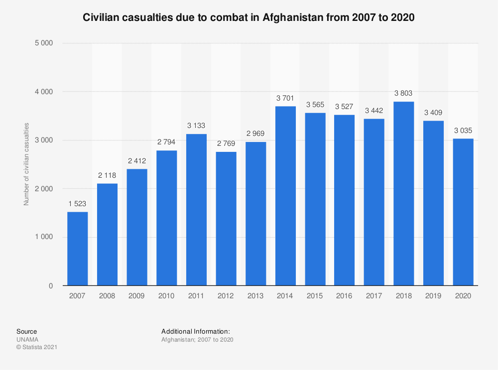 Statistic: Civilian casualties due to combat in Afghanistan from 2007 to 2020 | Statista