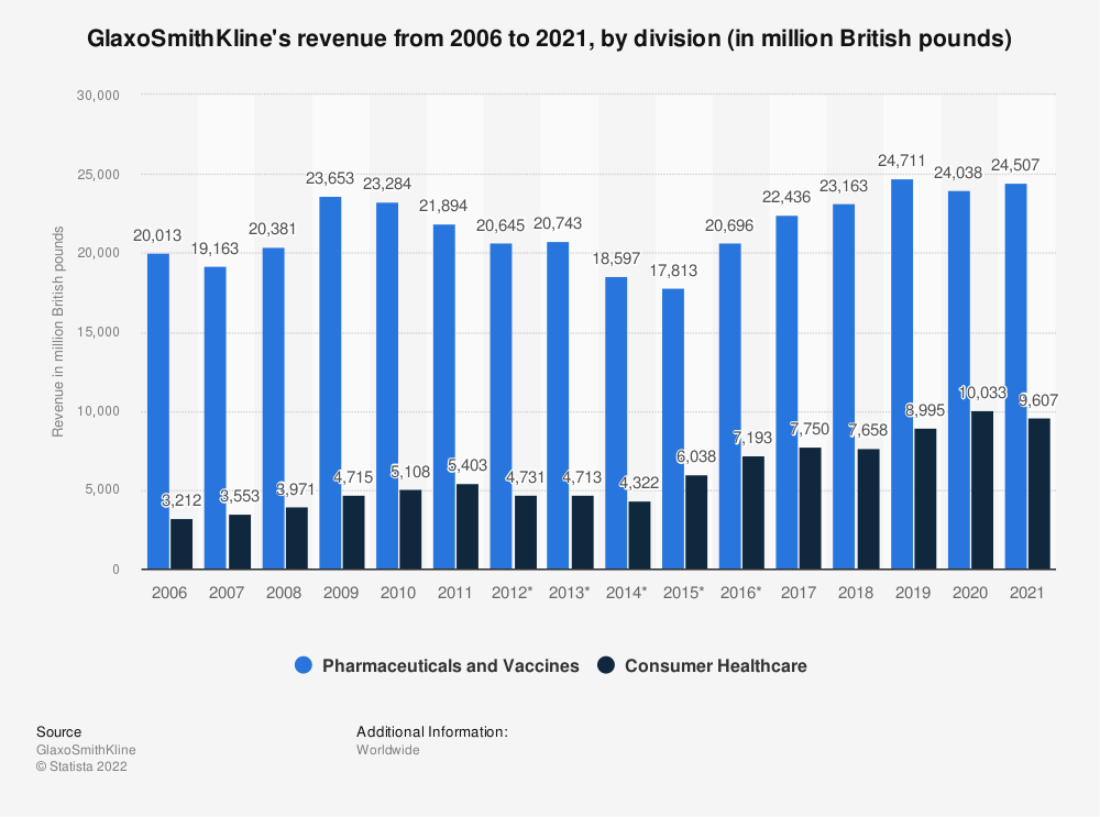 Statistic: GlaxoSmithKline's revenue from 2006 to 2020, by division (in million British pounds) | Statista