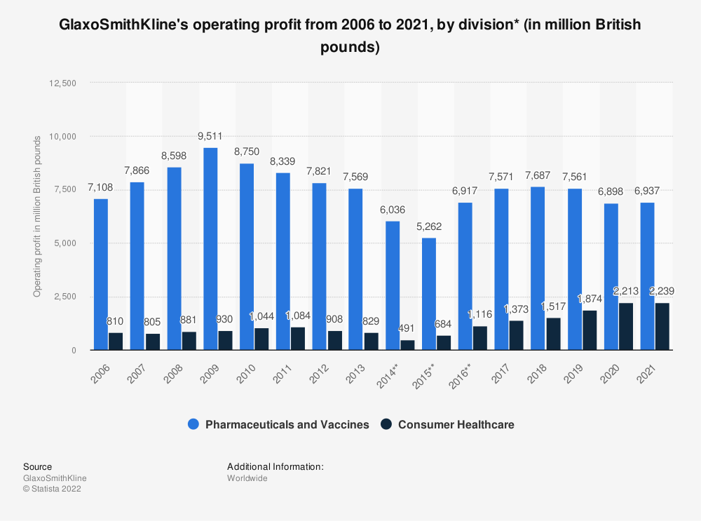 Statistic: GlaxoSmithKline's operating profit from 2006 to 2017, by division (in million British pounds)* | Statista