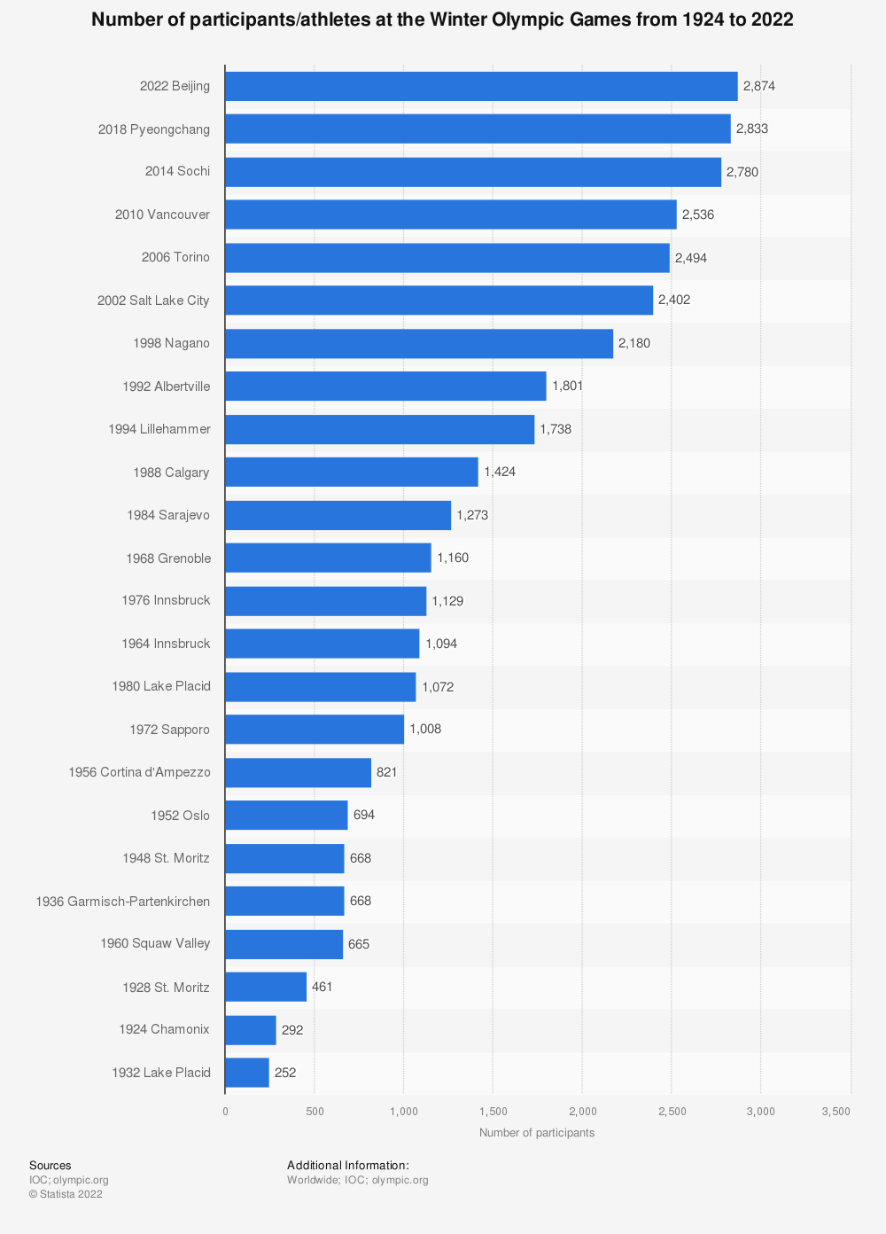 Statistic: Number of participants/athletes at the Winter Olympic Games from 1924 to 2014   Statista