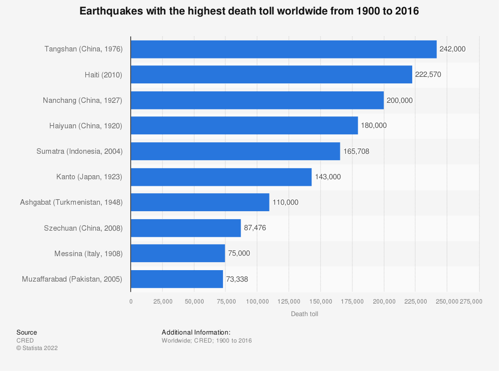 Statistic: Earthquakes with the highest death toll worldwide from 1900 to 2016 | Statista