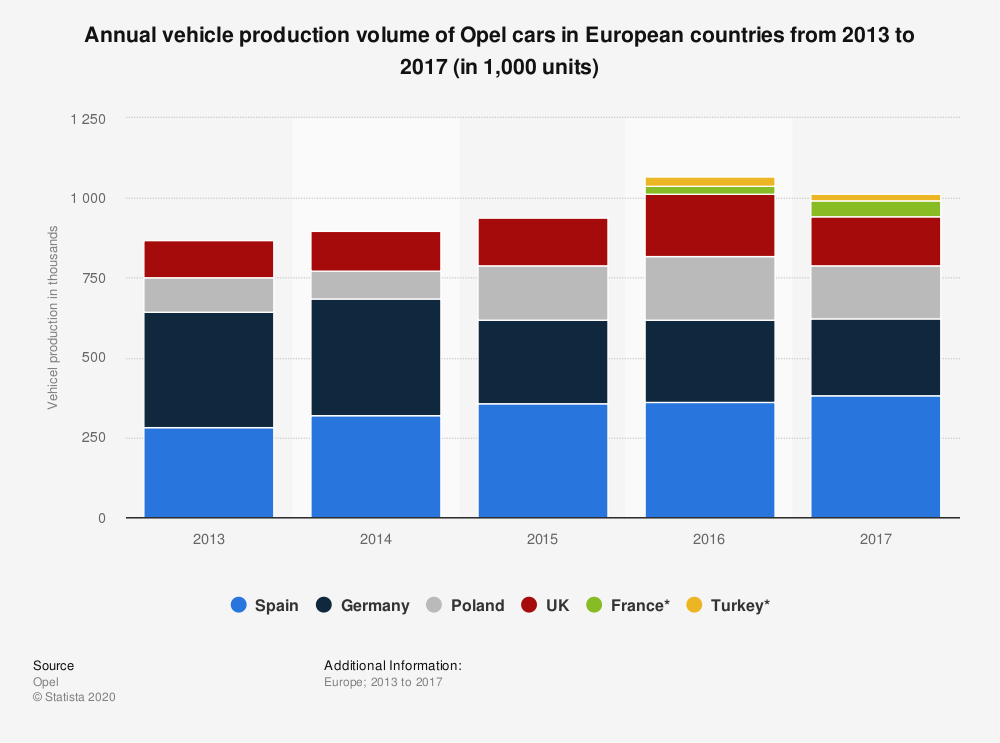 Statistic: Annual vehicle production volume of Opel cars in European countries from 2013 to 2017 (in 1,000 units) | Statista