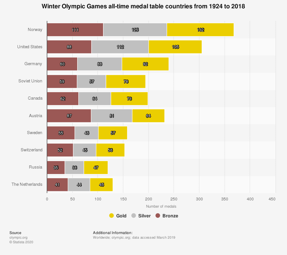 Statistic: Winter Olympic Games all-time medal table countries from 1924 to 2018 | Statista