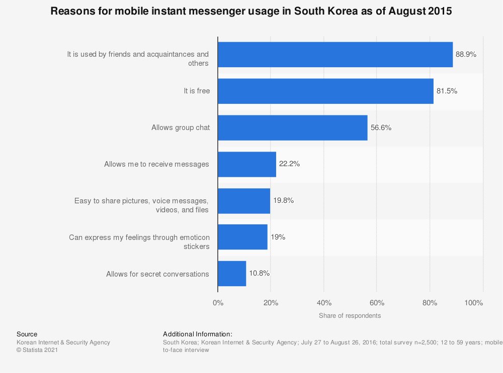 Statistic: Reasons for mobile instant messenger usage in South Korea as of August 2015 | Statista