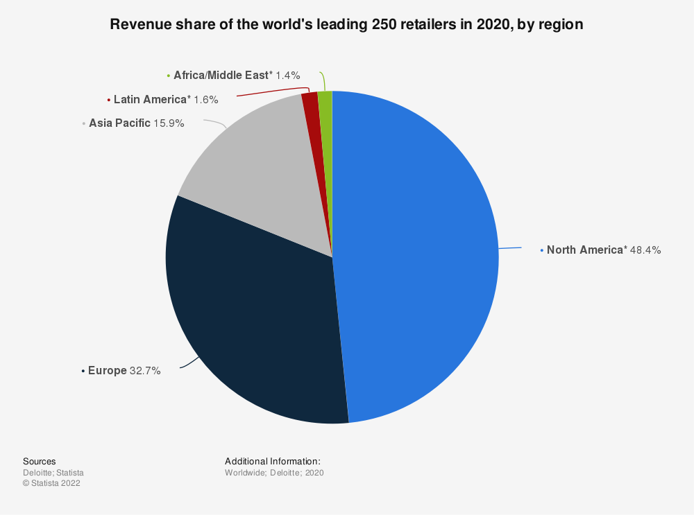 Statistic: Share of the world's leading 250 retailers by region/country in 2018 | Statista