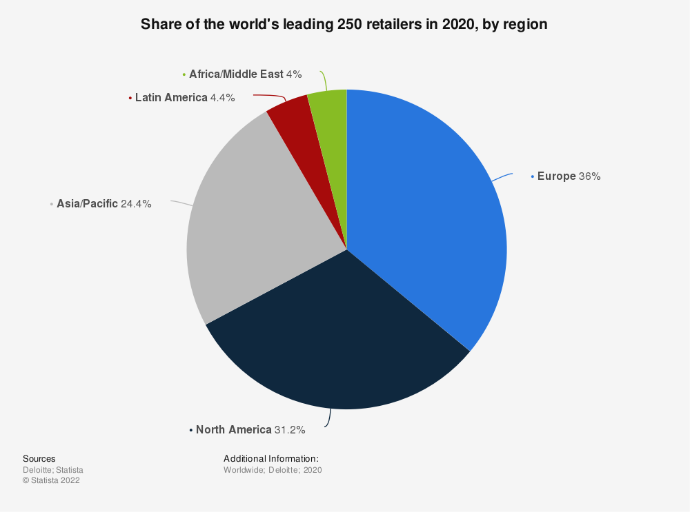 Statistic: Revenue share of the world's leading 250 retailers in 2018, by region/country | Statista