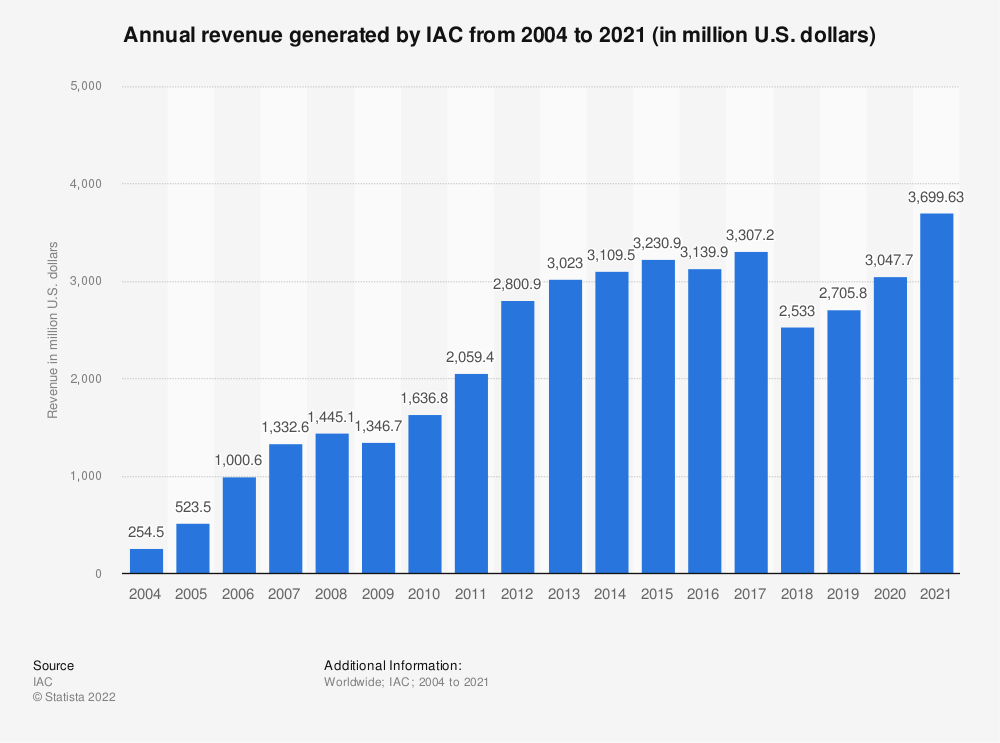 Statistic: Annual revenue generated by IAC from 2004 to 2020 (in million U.S. dollars) | Statista