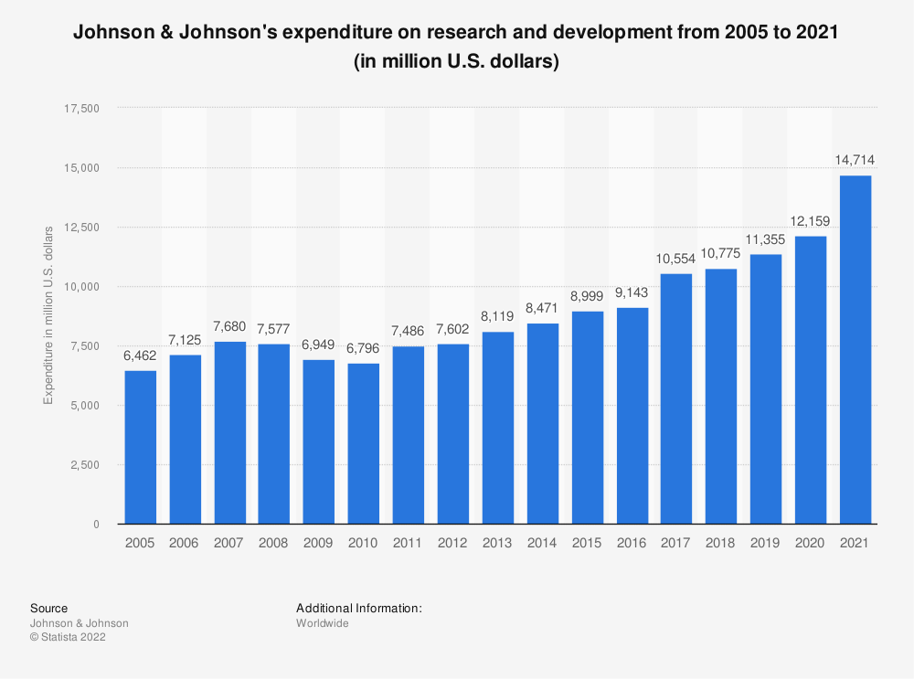 Statistic: Johnson & Johnson's expenditure on research and development from 2005 to 2018 (in million U.S. dollars) | Statista