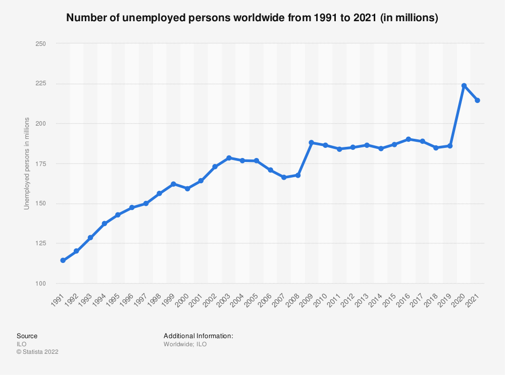 Statistic: Number of unemployed persons worldwide from 2009 to 2016 and projections until 2019 (in millions) | Statista