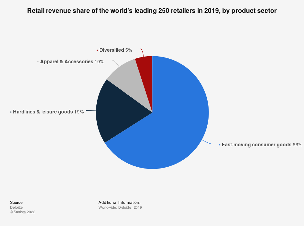 Statistic: Retail revenue share of the world's leading 250 retailers in 2017, by product sector | Statista