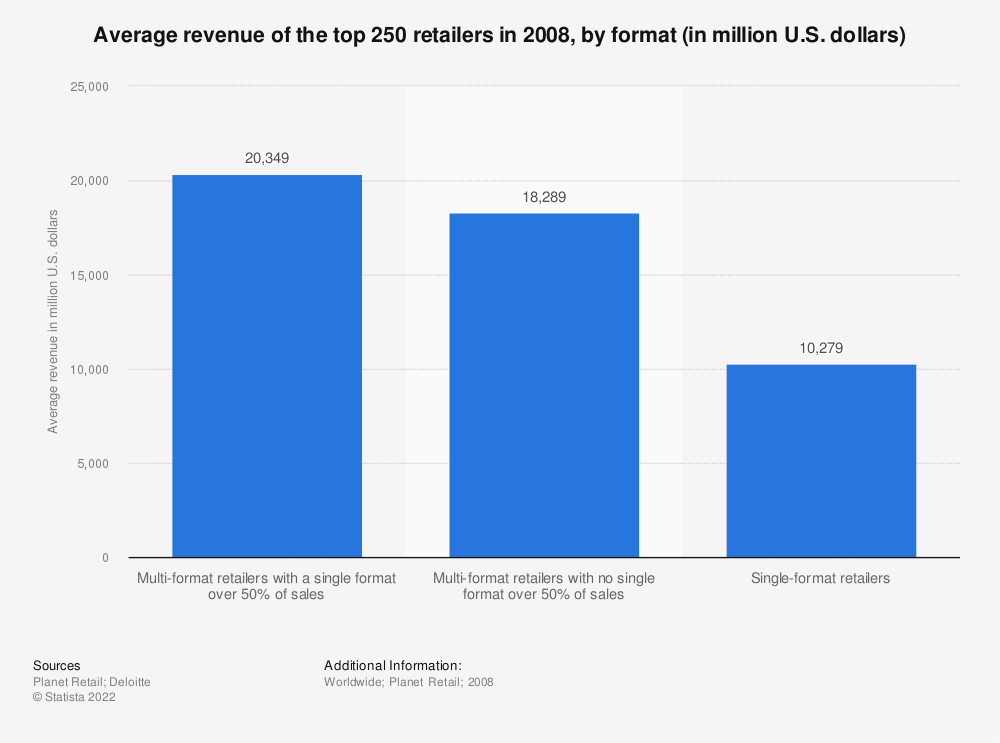 Statistic: Average revenue of the top 250 retailers in 2008, by format (in million U.S. dollars)  | Statista