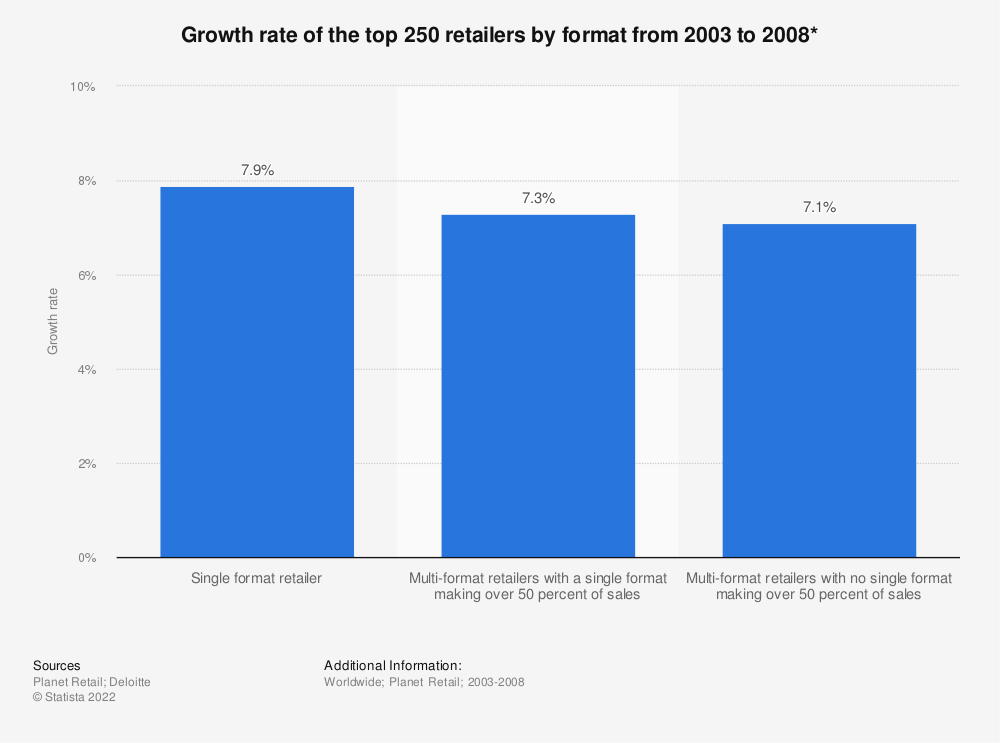Statistic: Growth rate of the top 250 retailers by format from 2003 to 2008*   Statista