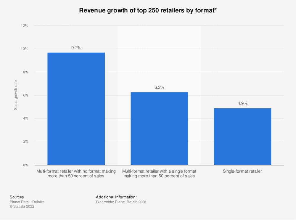 Statistic: Revenue growth of top 250 retailers by format* | Statista