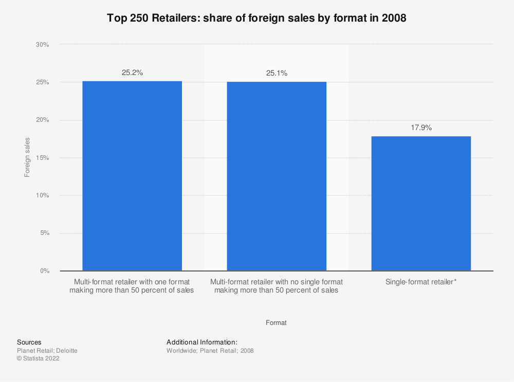 Statistic: Top 250 Retailers: share of foreign sales by format in 2008 | Statista