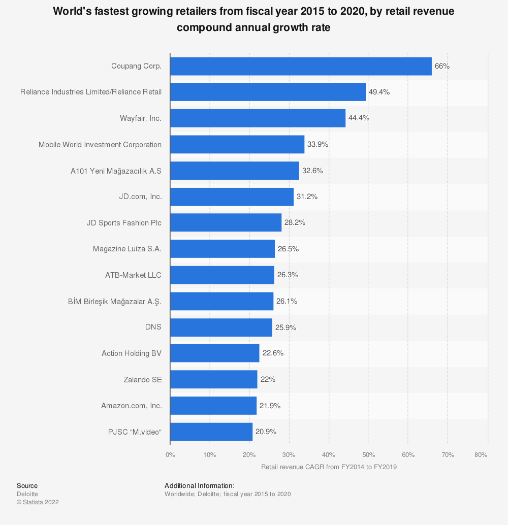Statistic: World's fastest growing retailers from fiscal year 2014 to 2019, by retail revenue compound annual growth rate  | Statista