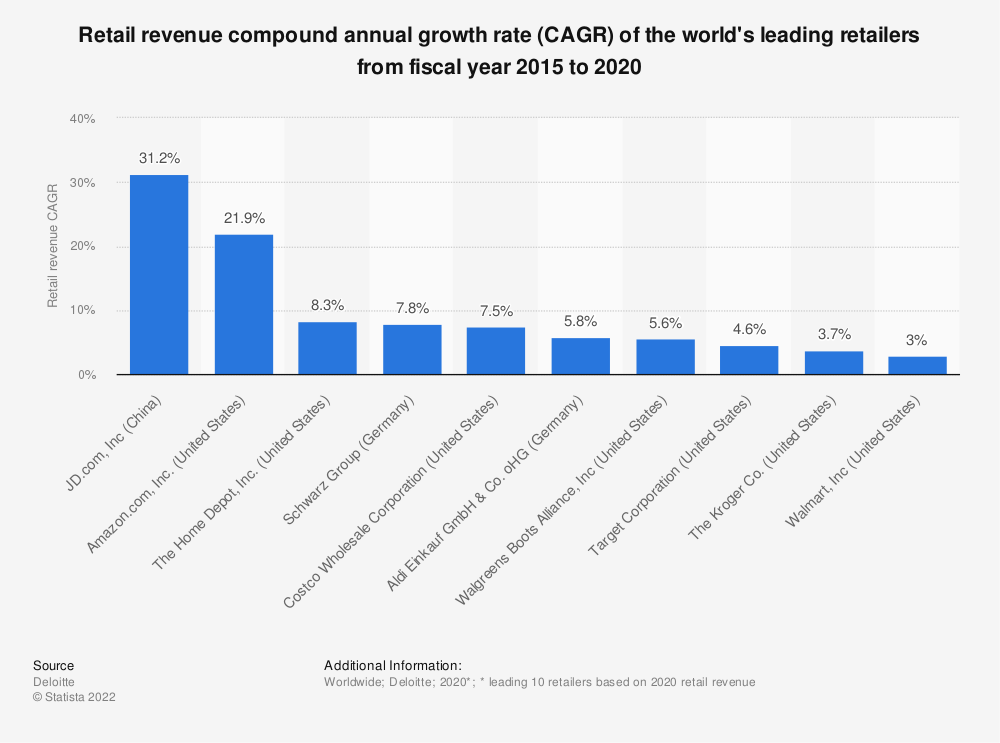 Statistic: Retail revenue compound annual growth rate (CAGR) of the world's leading retailers from FY 2013 to 2018 | Statista