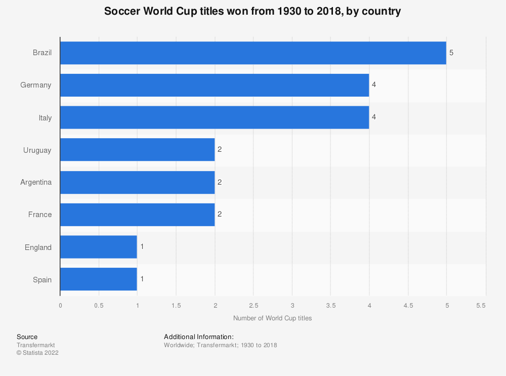 Statistic: Soccer World Cup titles won by country from 1930 to 2018 | Statista