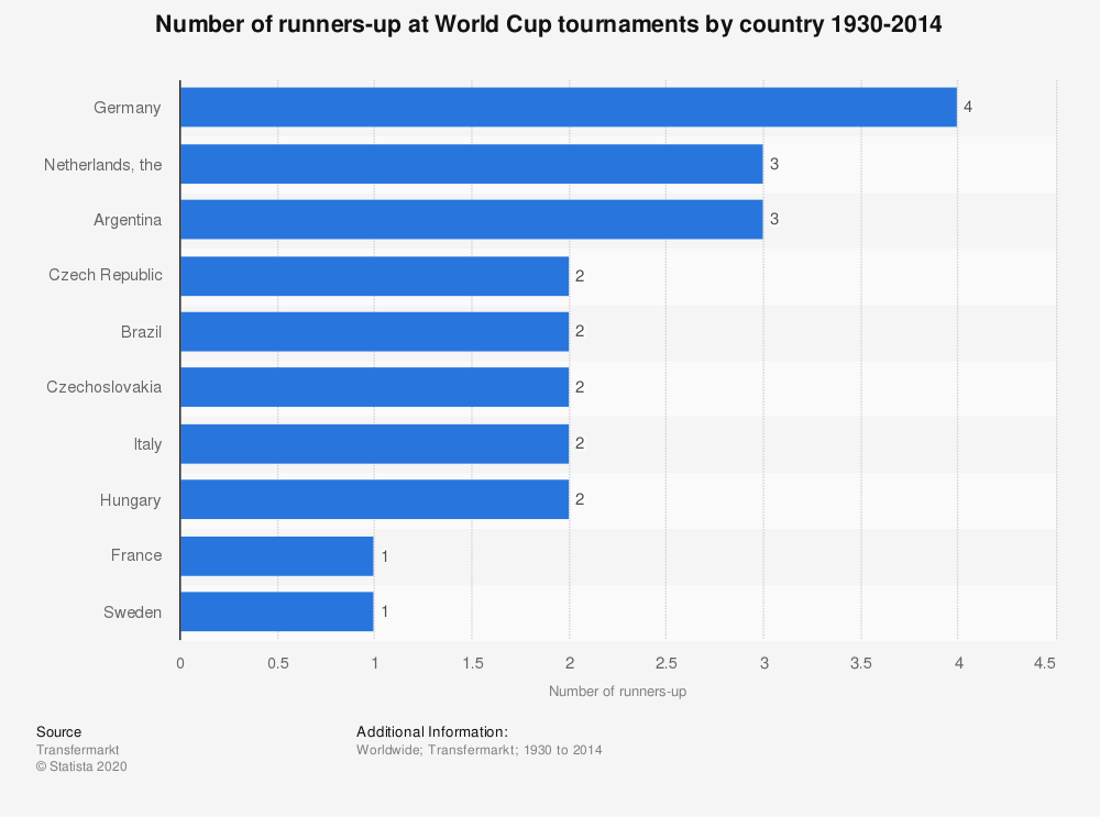Statistic: Number of runners-up at World Cup tournaments by country 1930-2014 | Statista