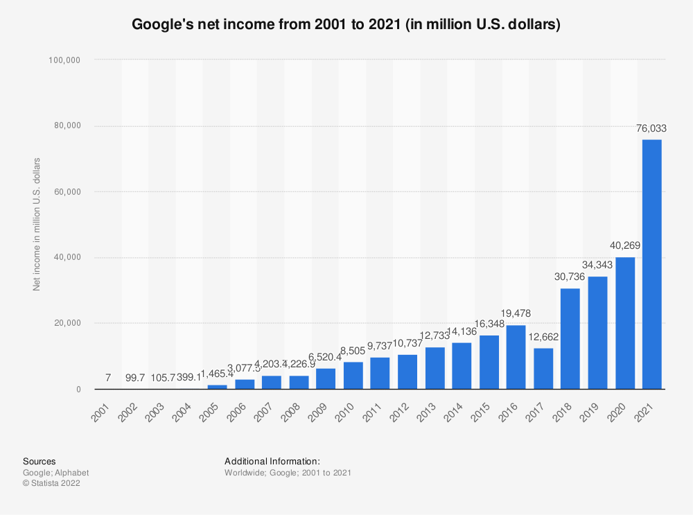 Statistic: Google's net income from 2001 to 2015 (in million U.S. dollars) | Statista