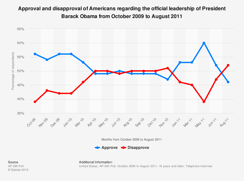 Statistic: Approval and disapproval of Americans regarding the official leadership of President Barack Obama from October 2009 to August 2011 | Statista