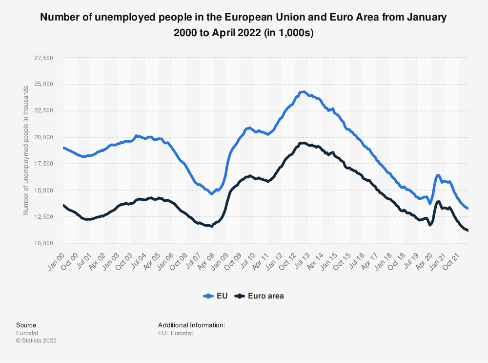 Statistic: Number of unemployed persons in the European Union and the Euro area from August 2018 to August 2019 (in millions; seasonally adjusted) | Statista