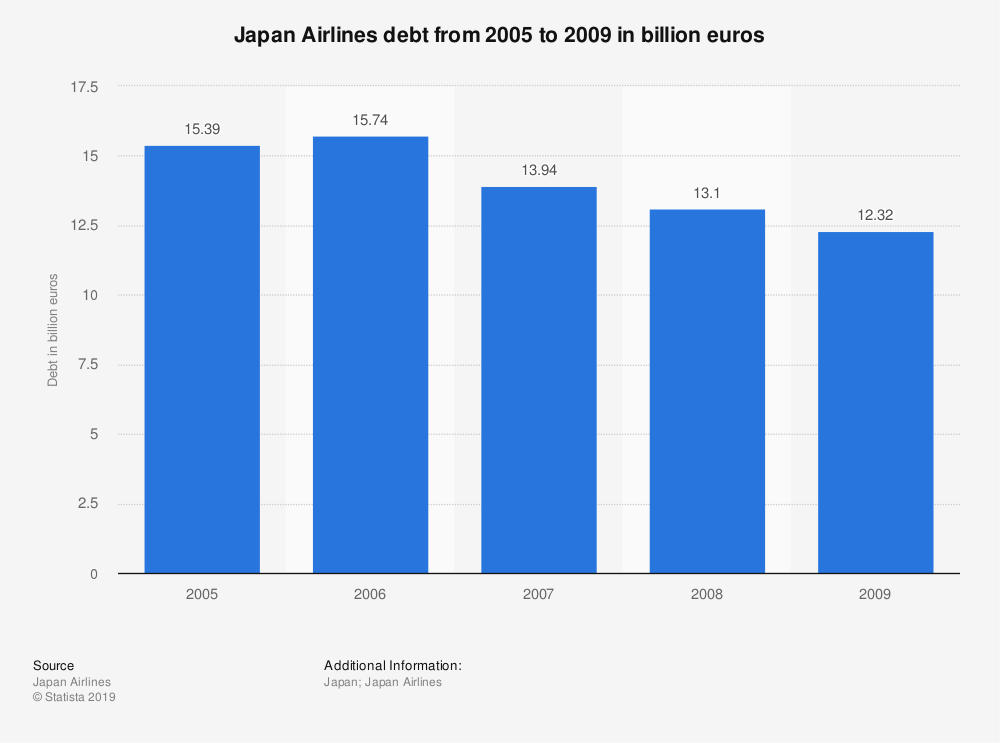 Statistic: Japan Airlines debt from 2005 to 2009 in billion euros | Statista