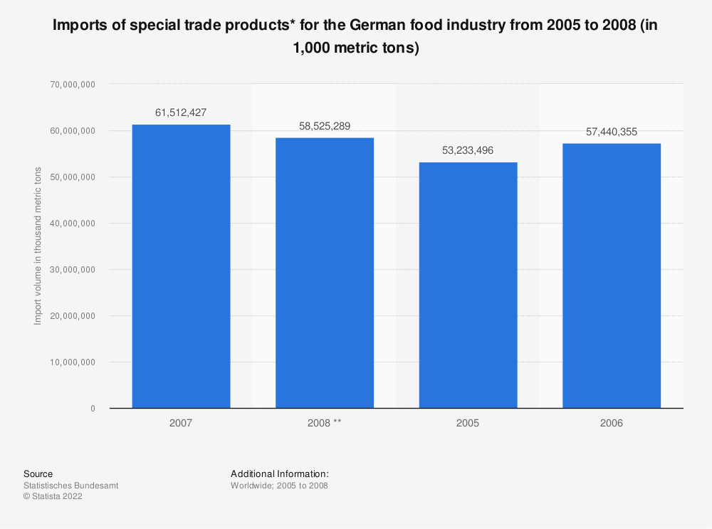 Statistic: Imports of special trade products* for the German food industry from 2005 to 2008 (in 1,000 metric tons) | Statista