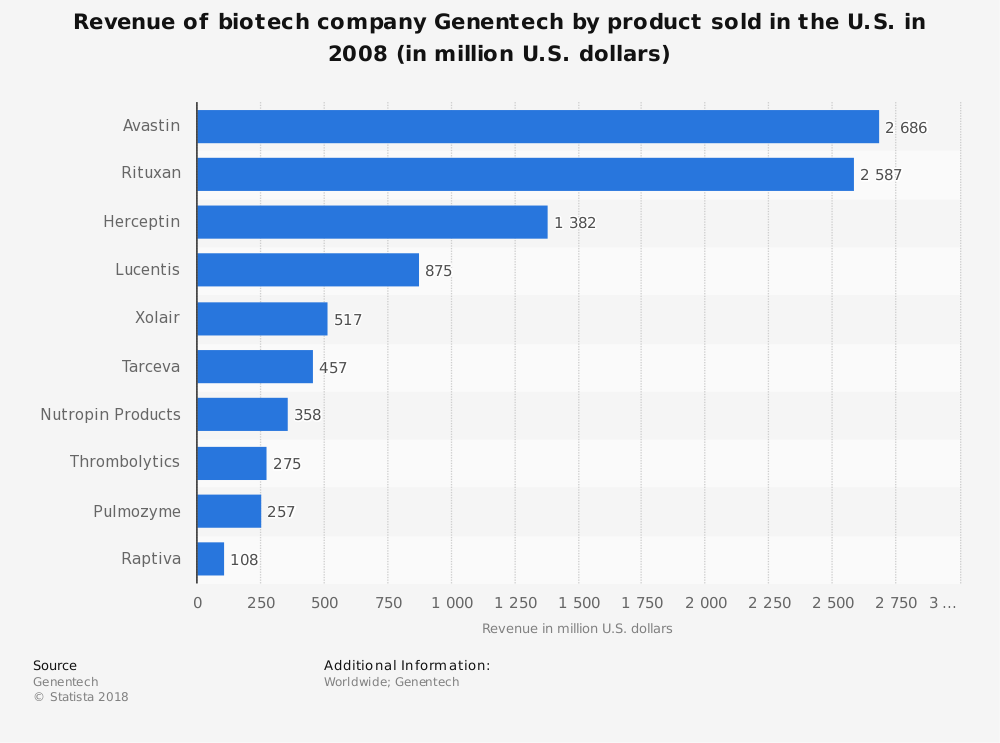 Statistic: Revenue of biotech company Genentech by product sold in the U.S. in 2008 (in million U.S. dollars) | Statista