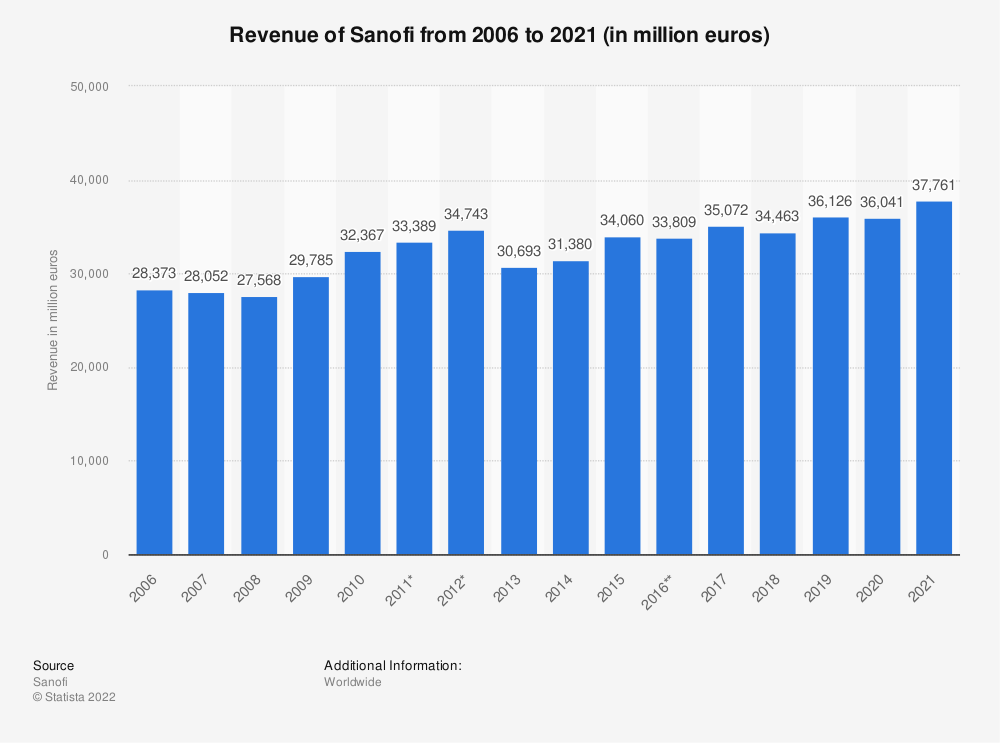Statistic: Revenue of Sanofi from 2006 to 2019 (in million euros) | Statista
