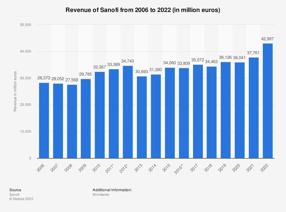 Statistic: Revenue of Sanofi from 2006 to 2016 (in million euros) | Statista