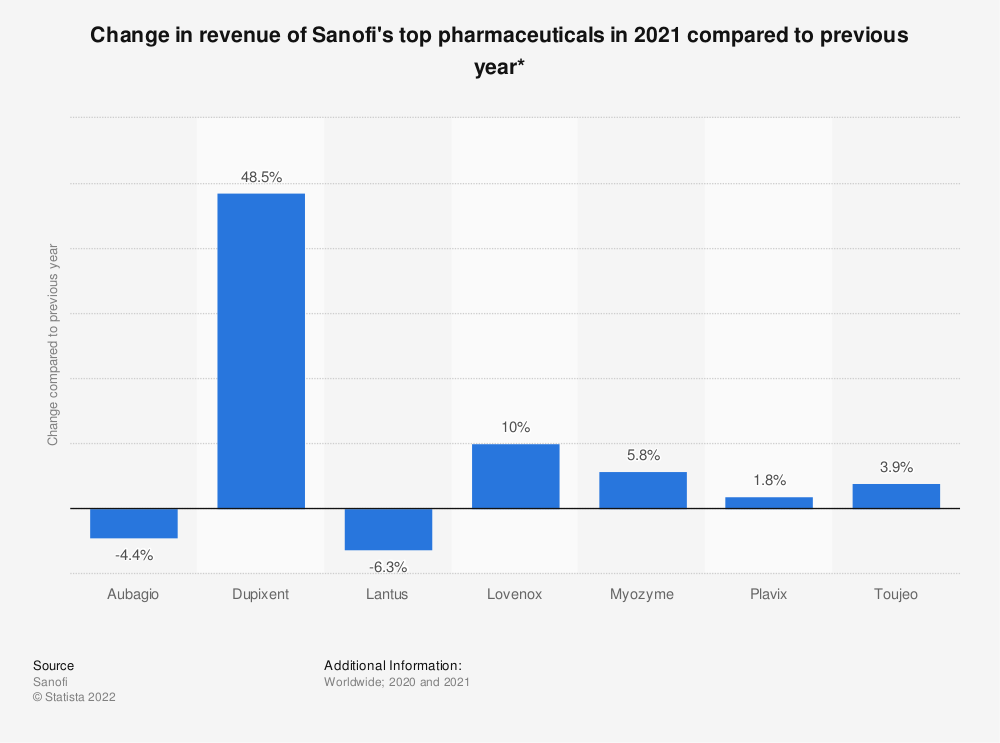 Statistic: Change in revenue of Sanofi's top pharmaceuticals in 2020 compared to previous year* | Statista