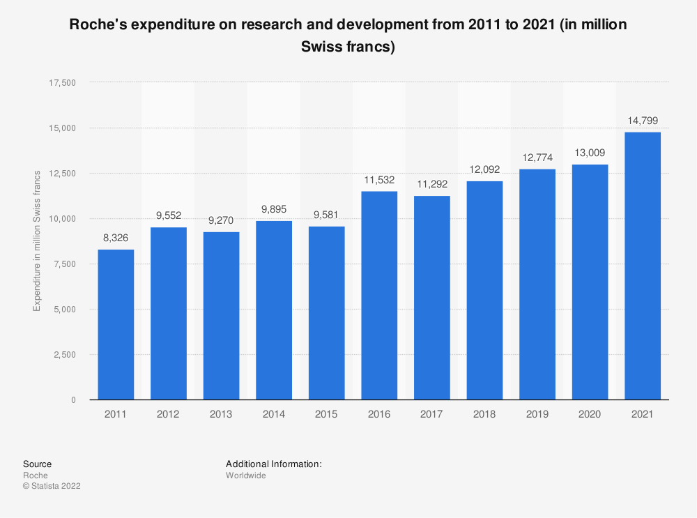 Statistic: Roche's expenditure on research and development from 2007 to 2018 (in million Swiss francs) | Statista