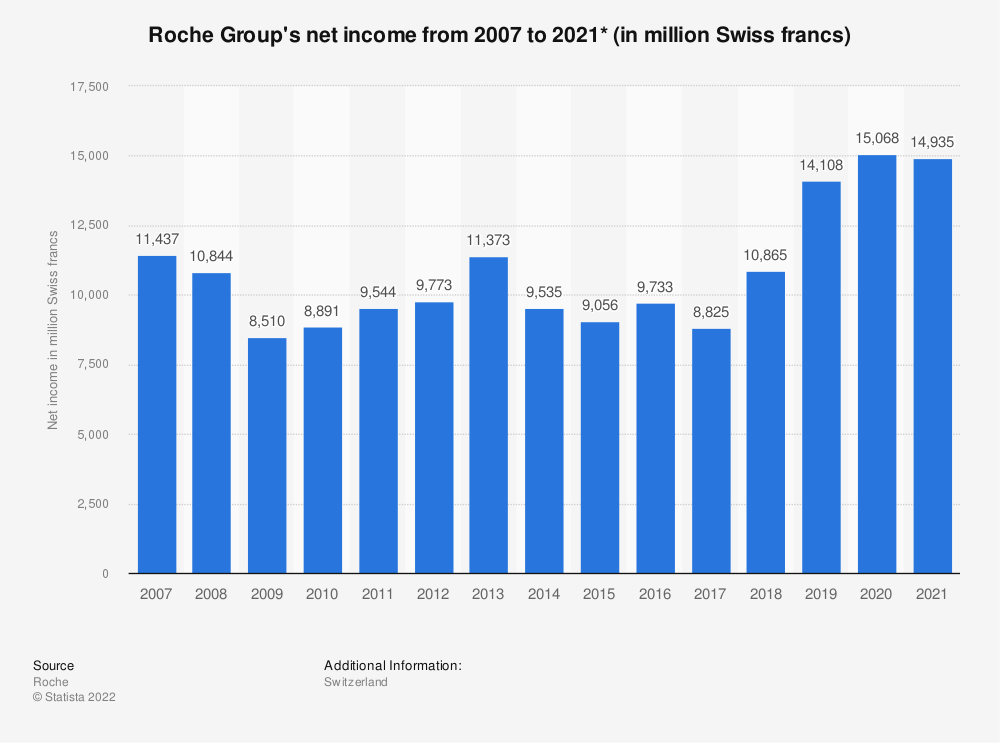 Statistic: Roche Group's net income from 2007 to 2016 (in million Swiss francs)* | Statista
