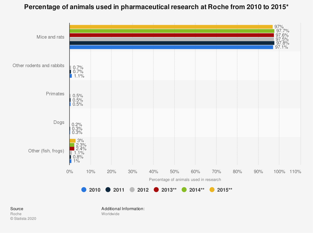 Statistic: Percentage of animals used in pharmaceutical research at Roche from 2010 to 2015* | Statista