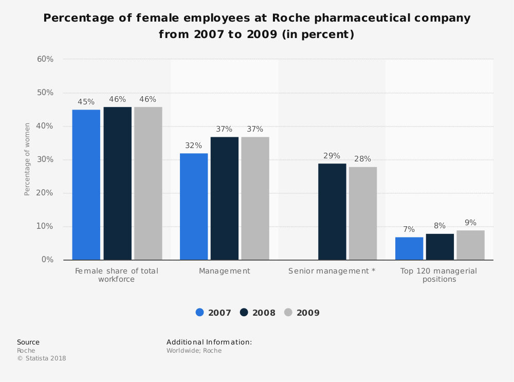 Statistic: Percentage of female employees at Roche pharmaceutical company from 2007 to 2009 (in percent) | Statista